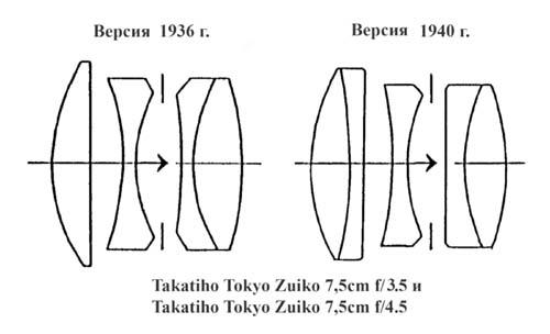 Оптические схемы объективов